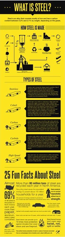 infografia sobre el acero