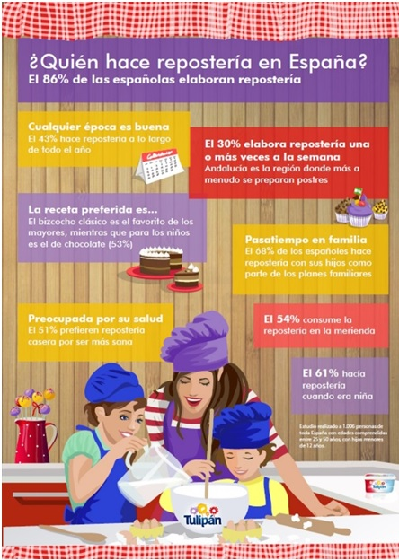 infografia ¿Quién hace repostería en España?