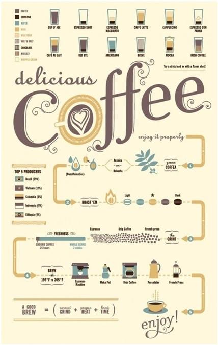 infografía sobre el café