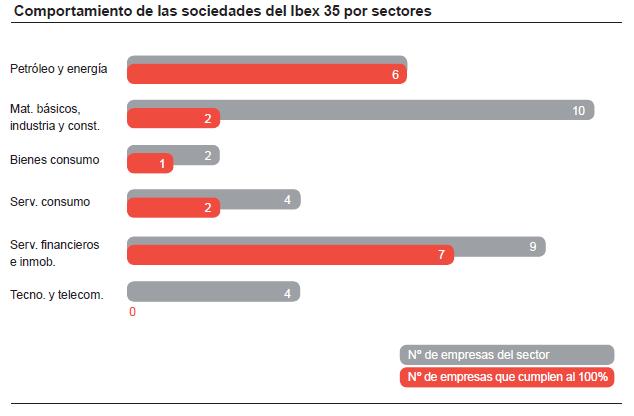 Comportamiento por sectores