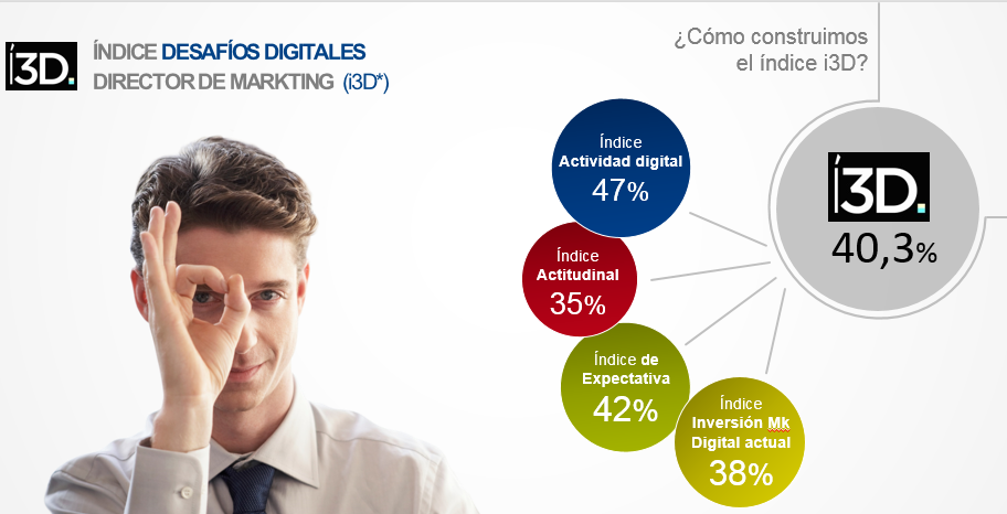 indice desafios directores de marketing