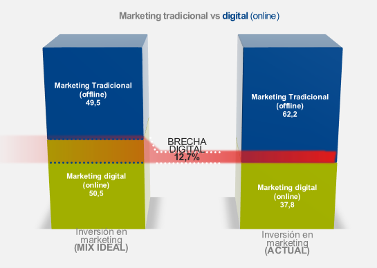 marketing tradicional vs. digital