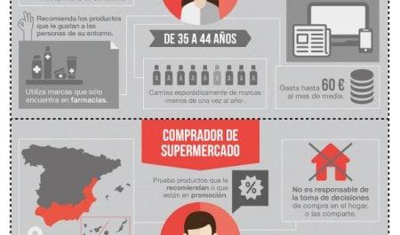 ¿Qué percepción tiene el consumidor de los productos de parafarmacia?