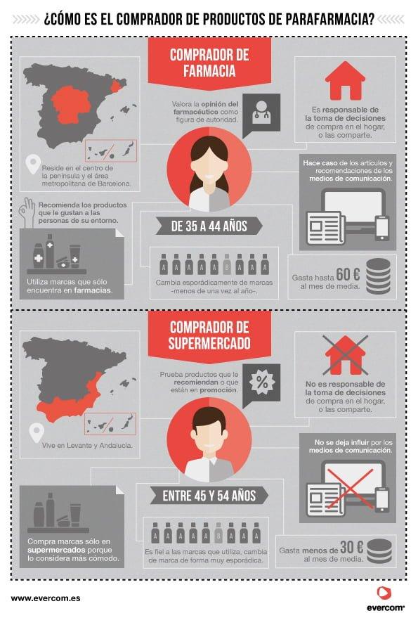 infografia_evercom