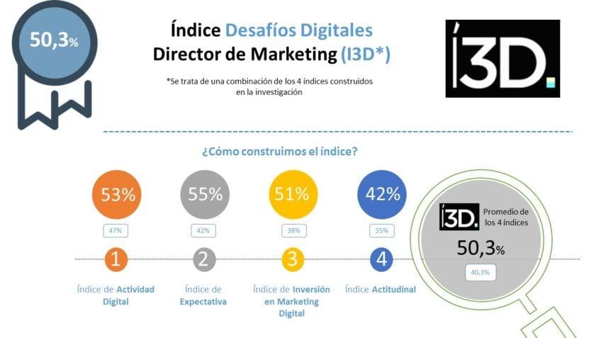 Estudio I3D | La transformación digital del Dirmark tecnológico