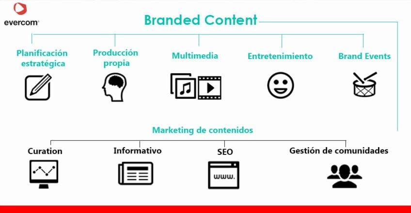 Branded content: no es vender, es conectar